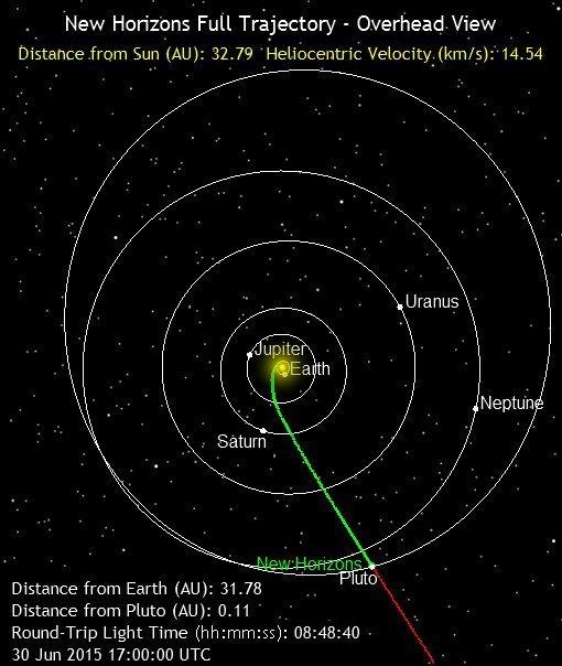A 13 dias de Plutão (4/6)